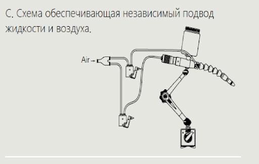 Фото № 4 Система охлаждения Cobra - для системы подачи СОЖ с доставкой по России от LocLine.spb.ru